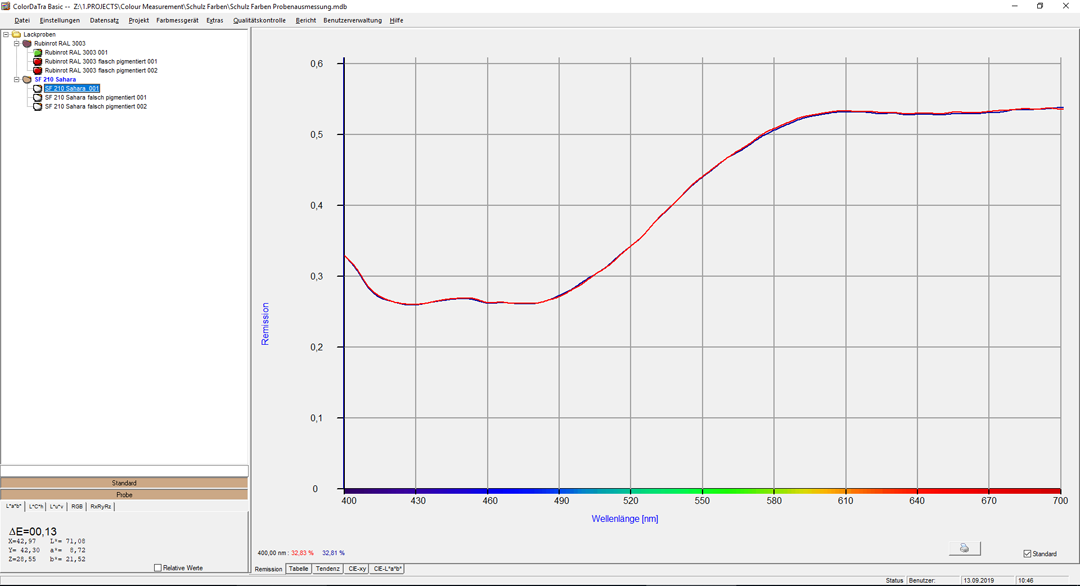 ColorDaTra Basic Remission