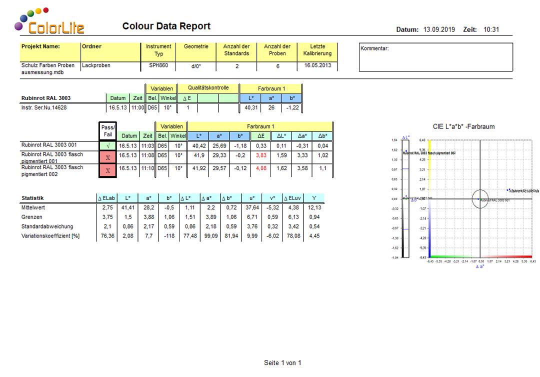 Abbildung ColorDaTra Prof. Bericht zur Farbmessung