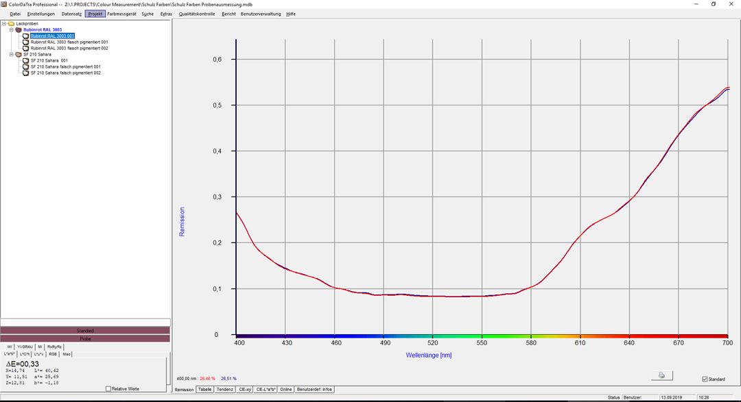ColorDaTra Prof. Remission Spektrum und Wellenlänge